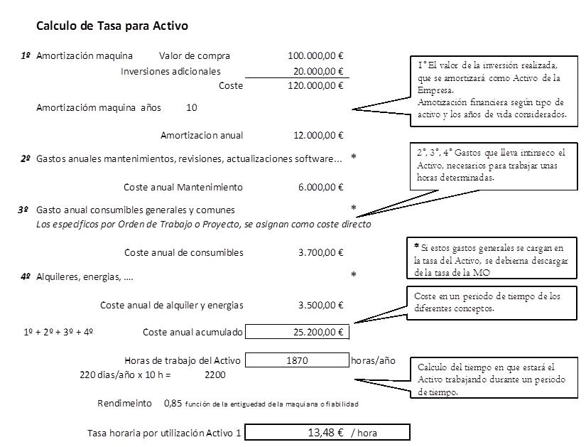 Cálculo de Tasa para Activo